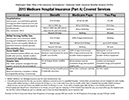 2015 Medicare Parts A and B chart